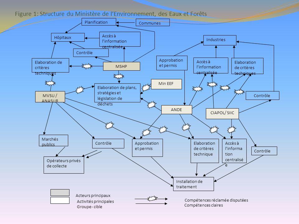 Figure 1: Structure du Ministère de l'Environnement, des Eaux et Forêts