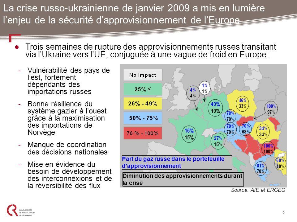 La crise russo-ukrainienne de janvier 2009 a mis en lumière l'enjeu de la sécurité d'approvisionnement de l'Europe