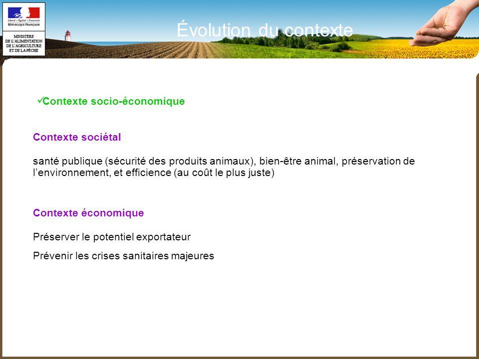 Évolution du contexte Contexte socio-économique Contexte sociétal