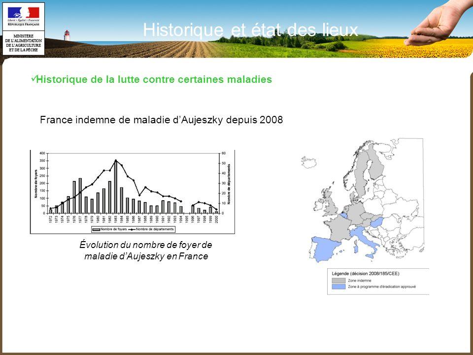 Évolution du nombre de foyer de maladie d'Aujeszky en France