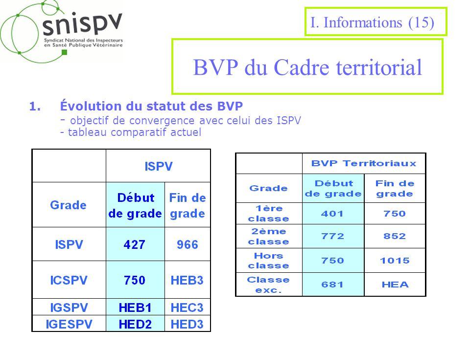 BVP du Cadre territorial