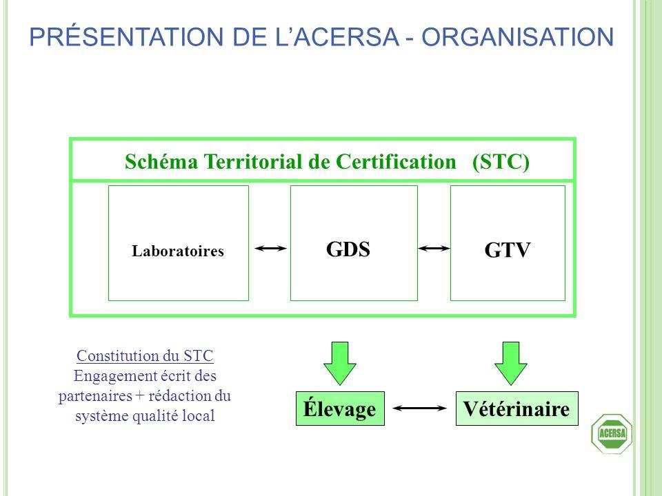 Schéma Territorial de Certification (STC)
