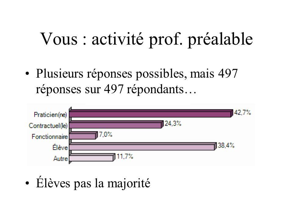 Vous : activité prof. préalable