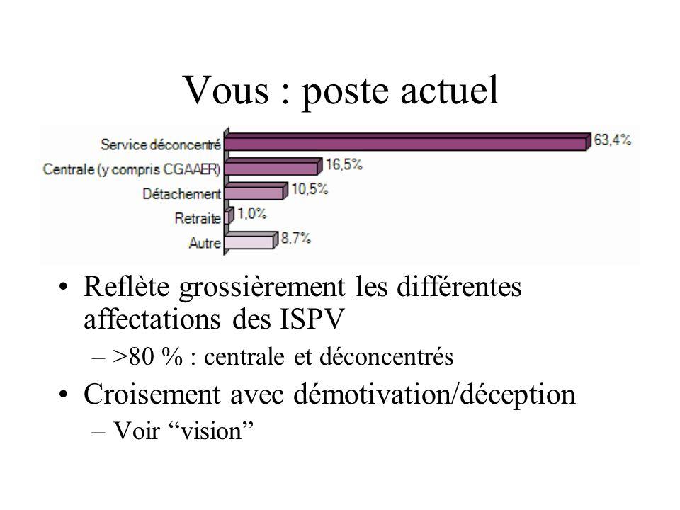Vous : poste actuel Reflète grossièrement les différentes affectations des ISPV. >80 % : centrale et déconcentrés.