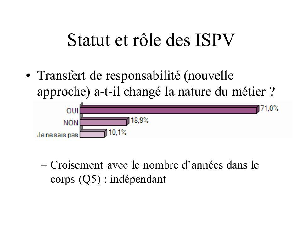 Statut et rôle des ISPV Transfert de responsabilité (nouvelle approche) a-t-il changé la nature du métier