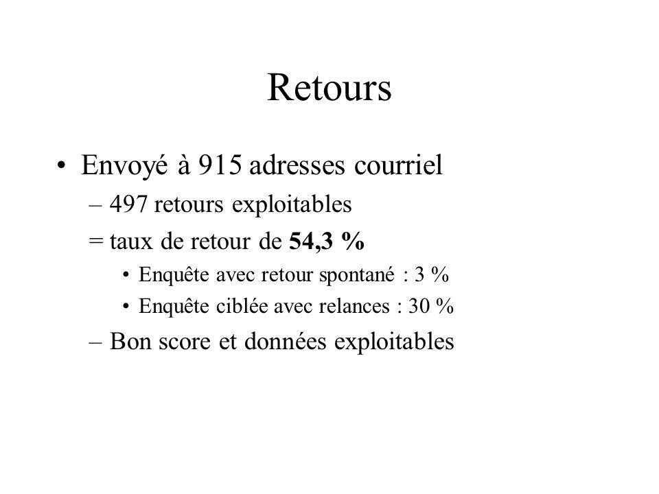 Retours Envoyé à 915 adresses courriel 497 retours exploitables