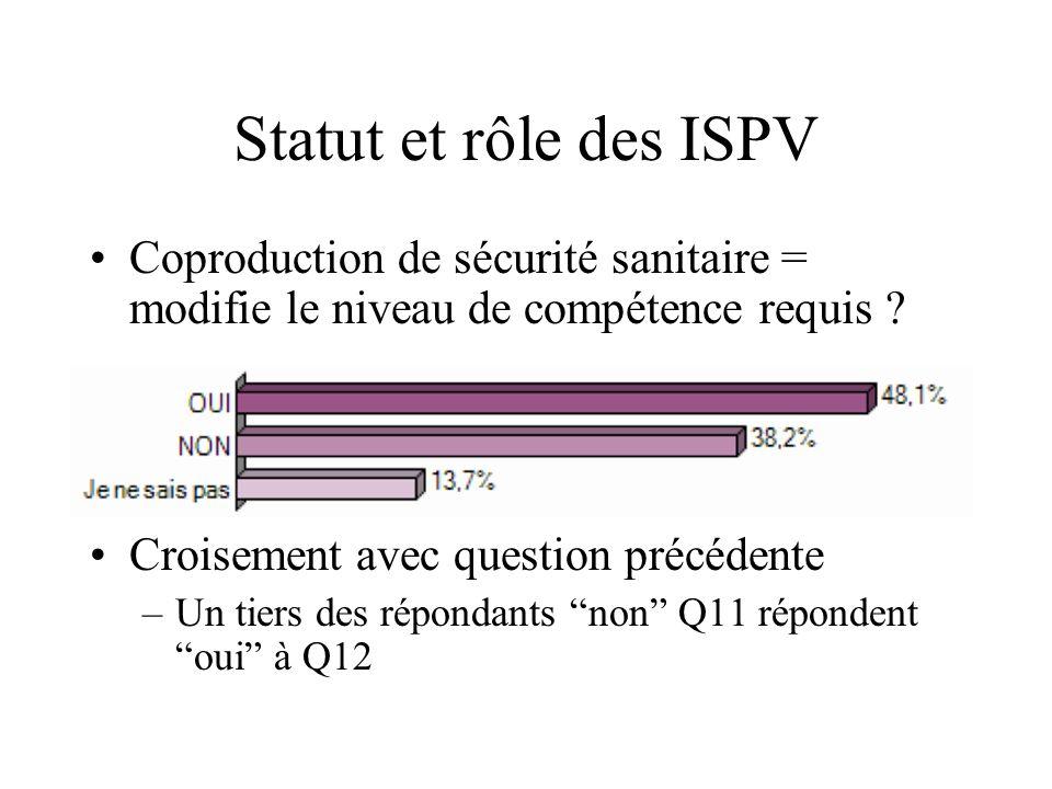 Statut et rôle des ISPV Coproduction de sécurité sanitaire = modifie le niveau de compétence requis