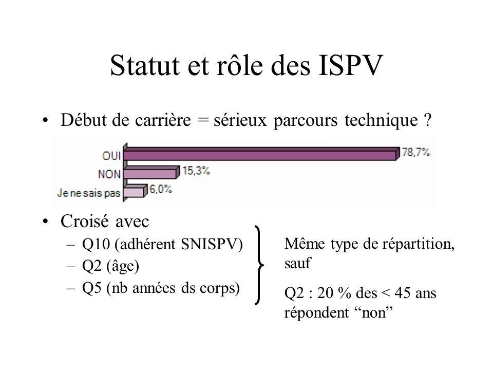Statut et rôle des ISPV Début de carrière = sérieux parcours technique Croisé avec. Q10 (adhérent SNISPV)