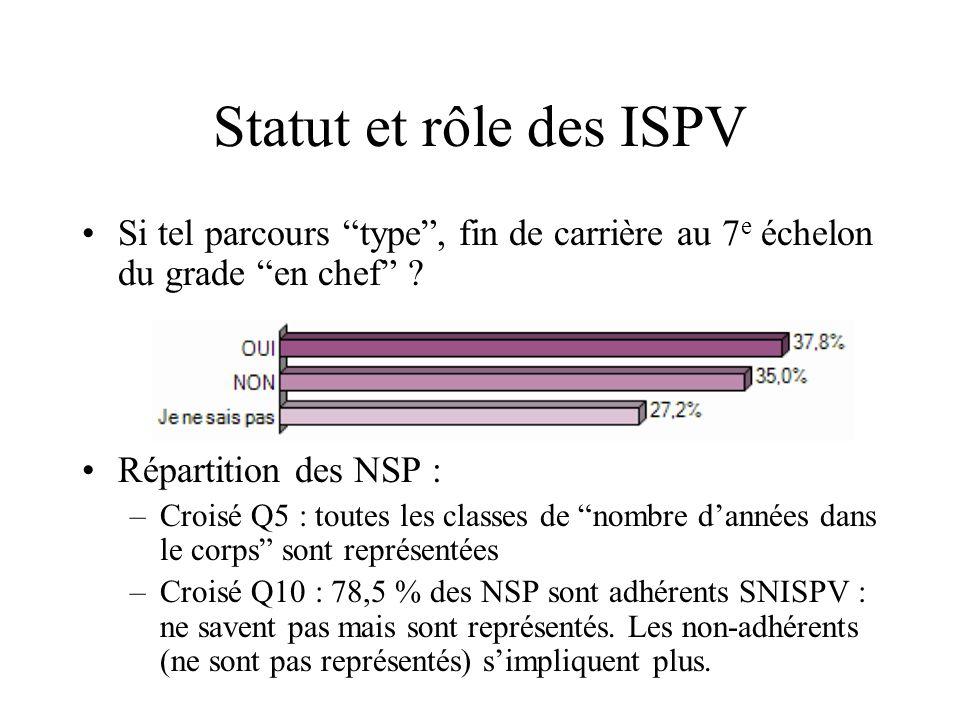 Statut et rôle des ISPV Si tel parcours type , fin de carrière au 7e échelon du grade en chef Répartition des NSP :