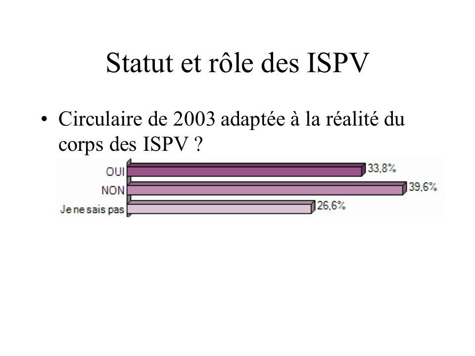 Statut et rôle des ISPV Circulaire de 2003 adaptée à la réalité du corps des ISPV