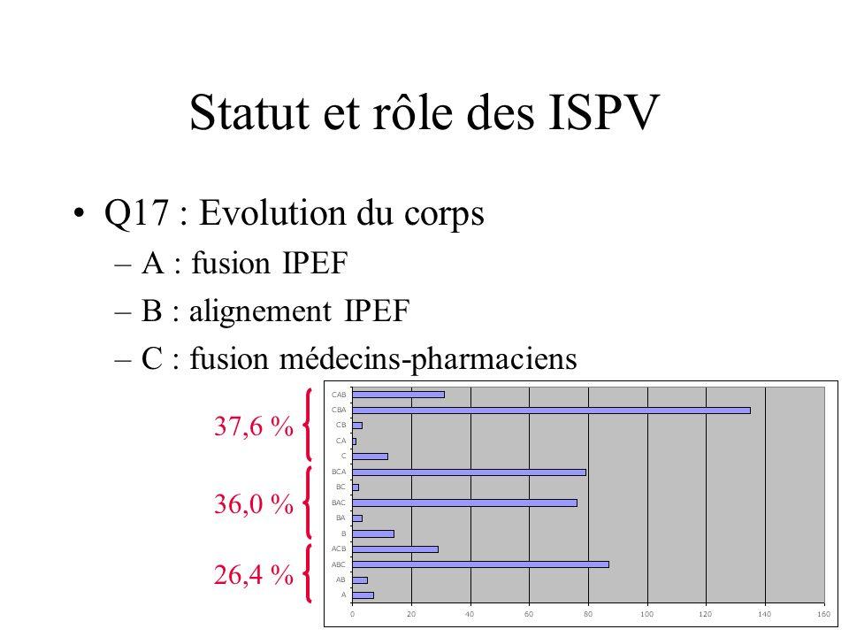 Statut et rôle des ISPV Q17 : Evolution du corps A : fusion IPEF