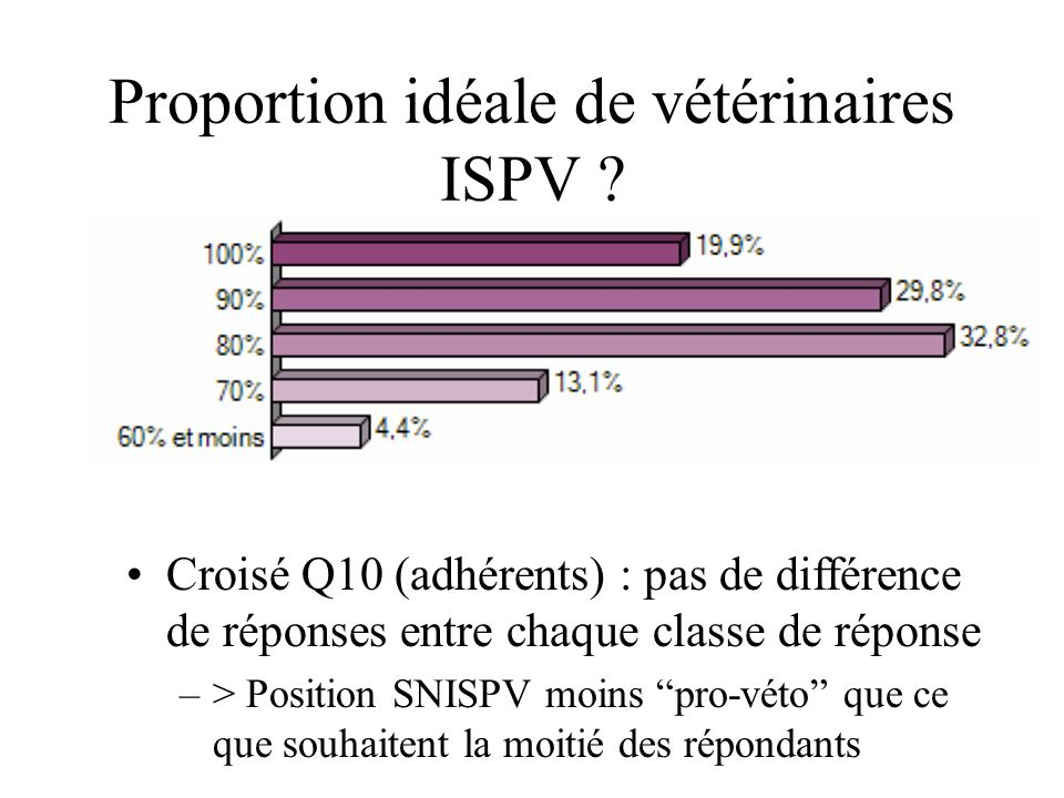 Proportion idéale de vétérinaires ISPV