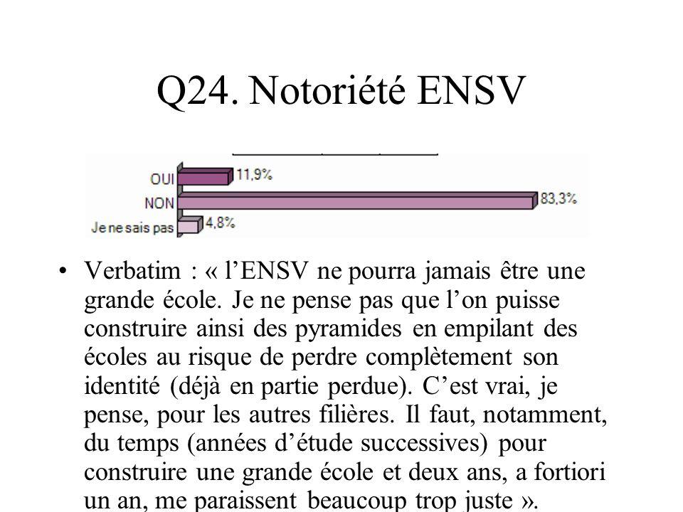 Q24. Notoriété ENSV