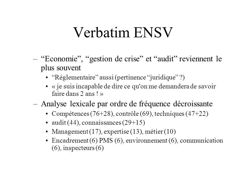 Verbatim ENSV Economie , gestion de crise et audit reviennent le plus souvent. Réglementaire aussi (pertinence juridique )