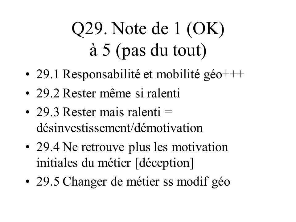 Q29. Note de 1 (OK) à 5 (pas du tout)
