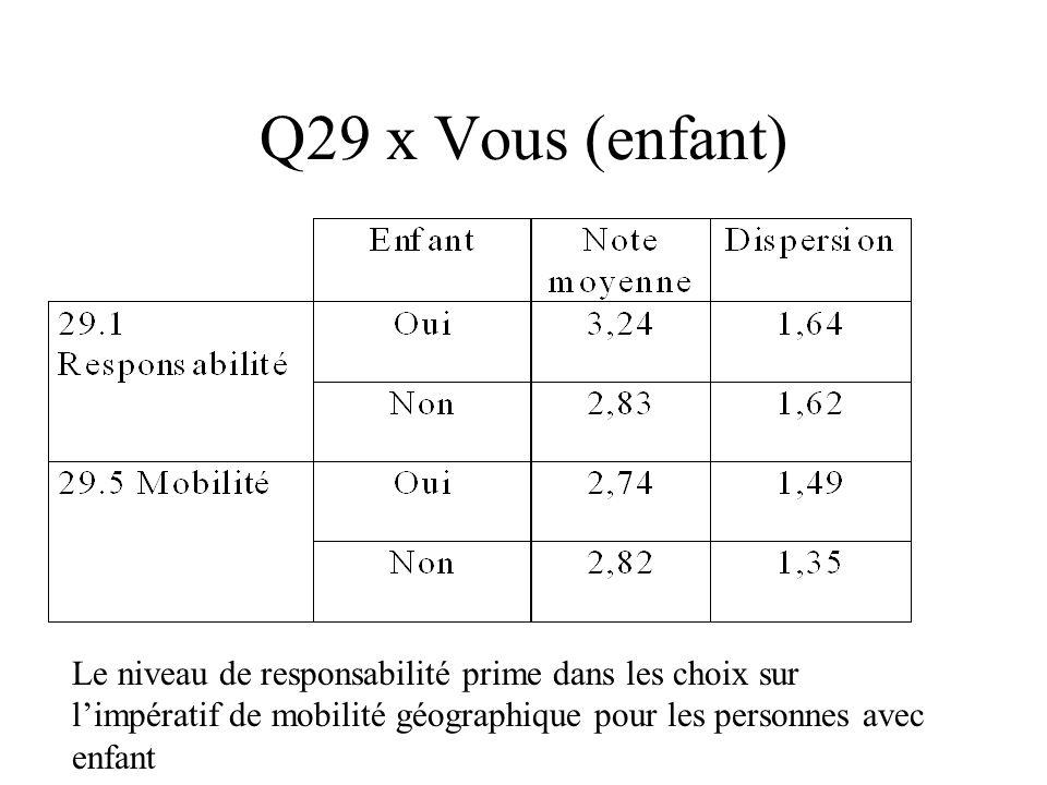 Q29 x Vous (enfant) Le niveau de responsabilité prime dans les choix sur l'impératif de mobilité géographique pour les personnes avec enfant.