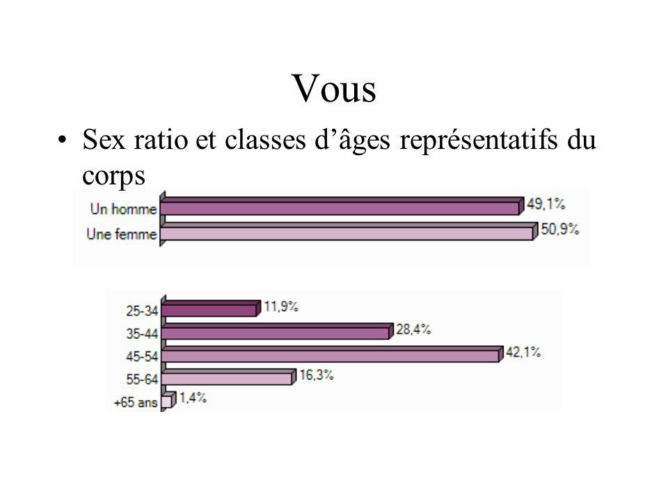 Vous Sex ratio et classes d'âges représentatifs du corps