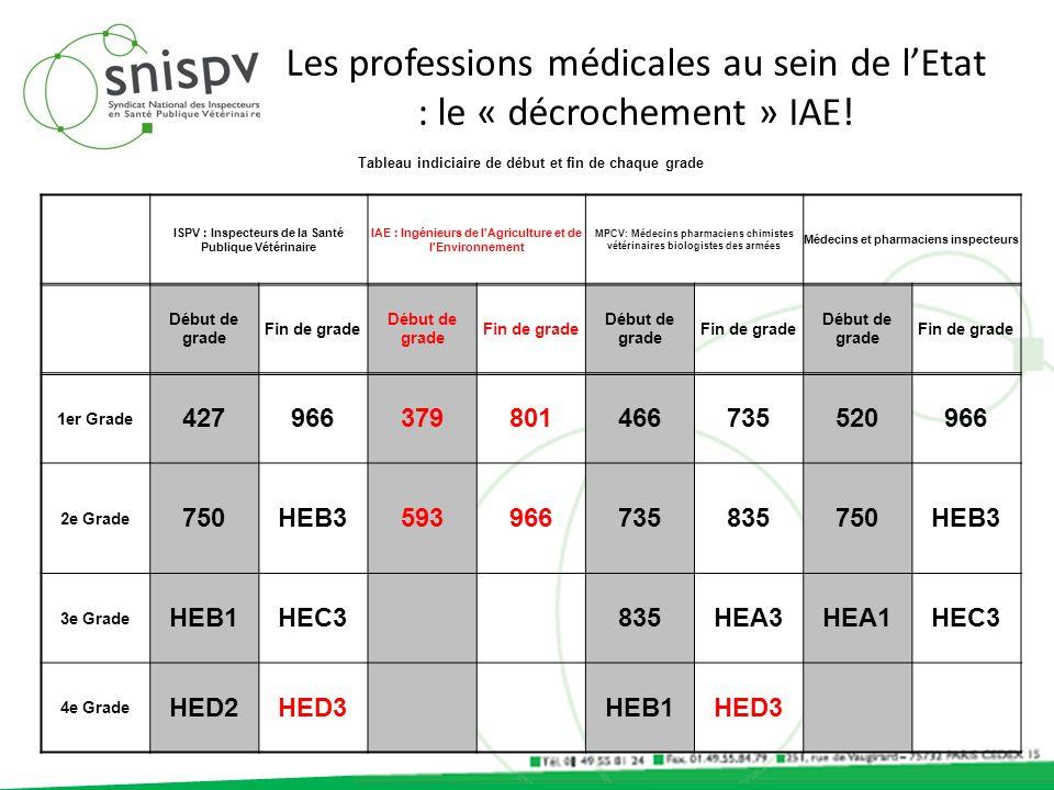 Les professions médicales au sein de l'Etat : le « décrochement » IAE!