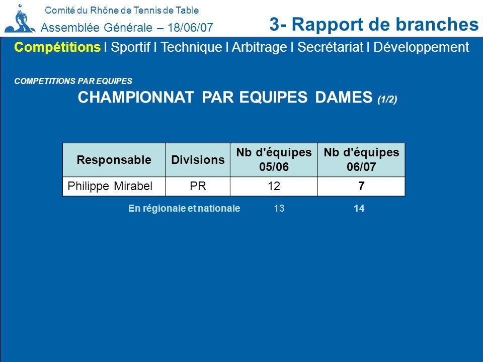 CHAMPIONNAT PAR EQUIPES DAMES (1/2)