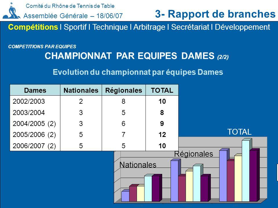 3- Rapport de branches CHAMPIONNAT PAR EQUIPES DAMES (2/2)