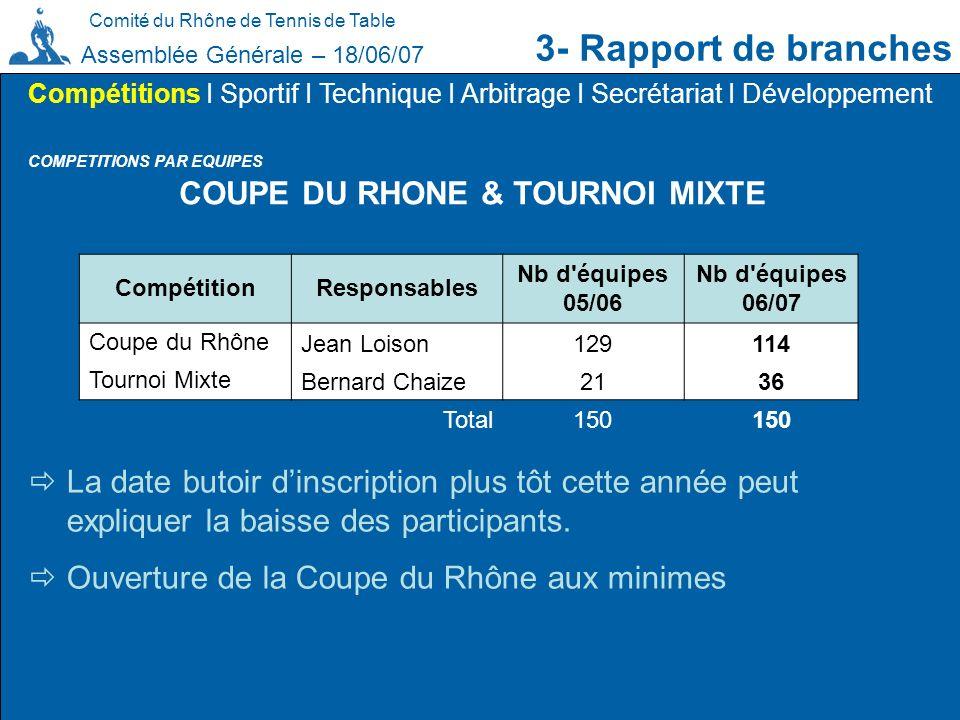 COUPE DU RHONE & TOURNOI MIXTE
