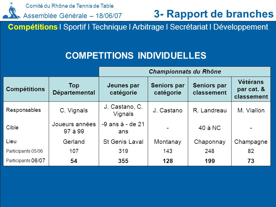 3- Rapport de branches COMPETITIONS INDIVIDUELLES