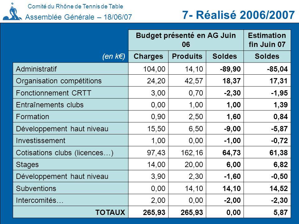 Budget présenté en AG Juin 06