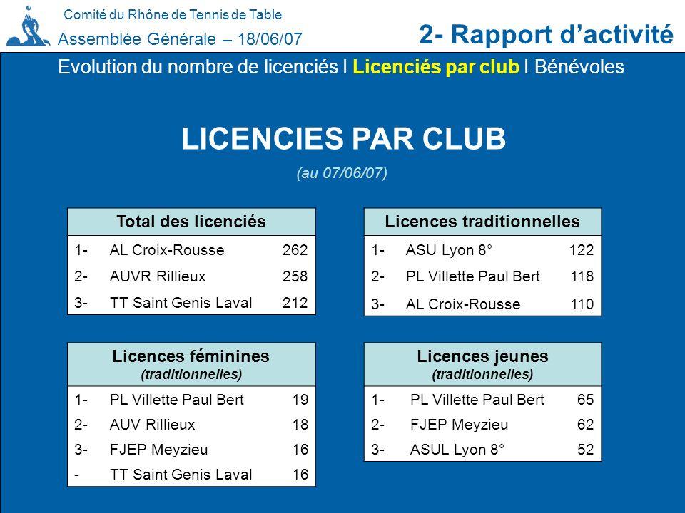 LICENCIES PAR CLUB 2- Rapport d'activité