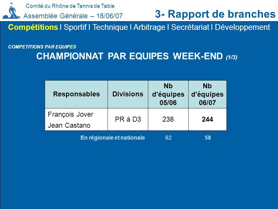 CHAMPIONNAT PAR EQUIPES WEEK-END (1/3)