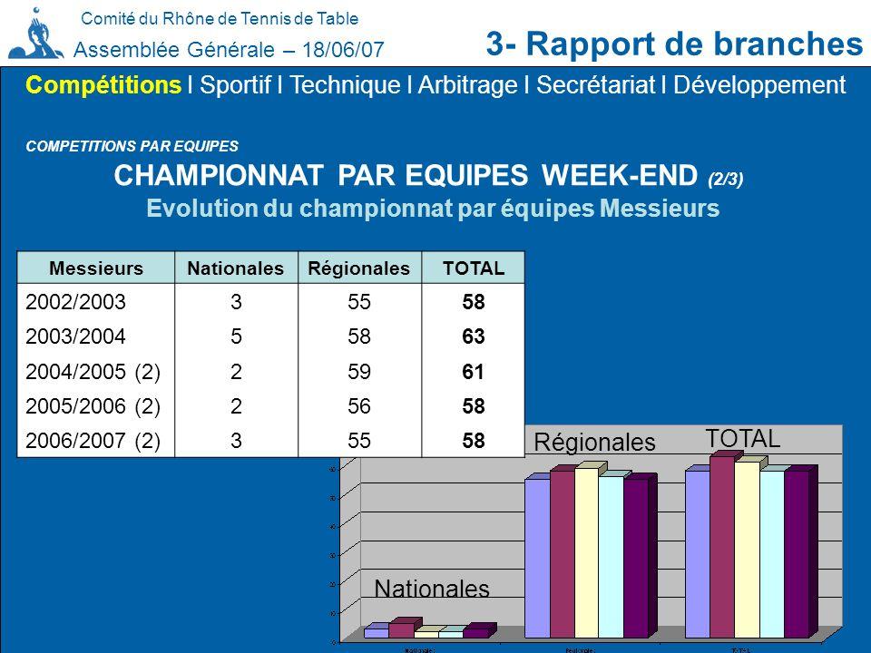 3- Rapport de branches CHAMPIONNAT PAR EQUIPES WEEK-END (2/3)