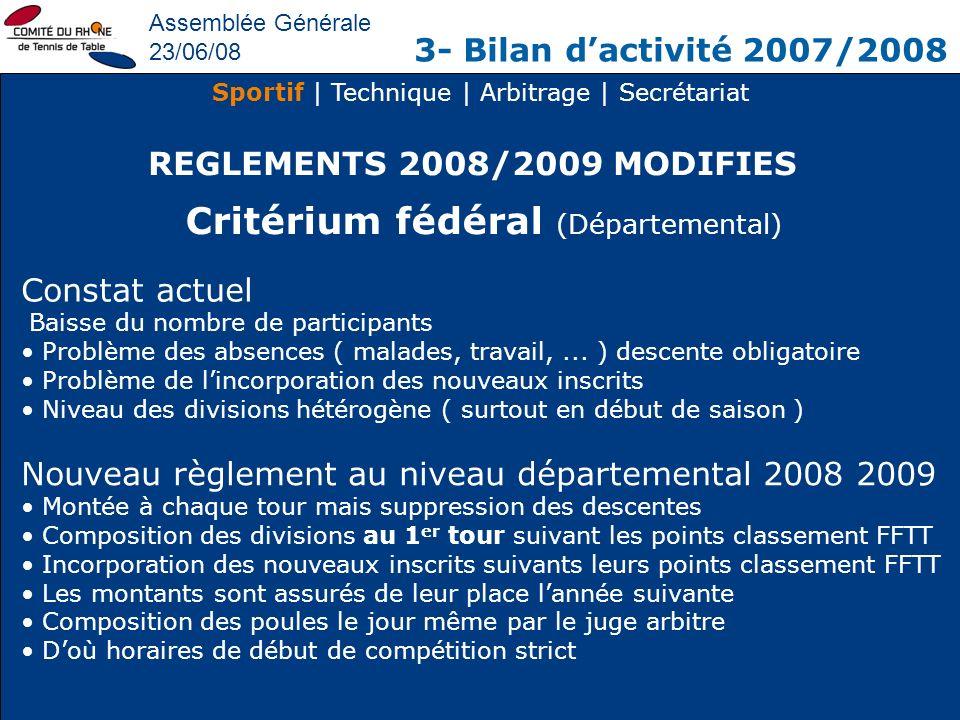 Critérium fédéral (Départemental)
