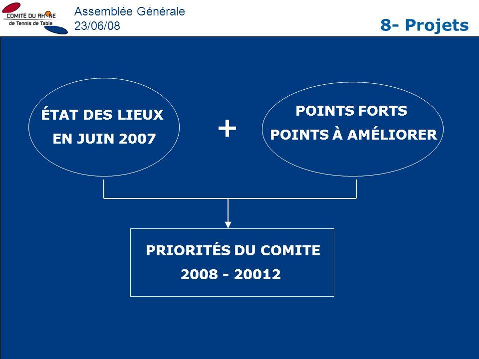 + 8- Projets POINTS FORTS ÉTAT DES LIEUX POINTS À AMÉLIORER