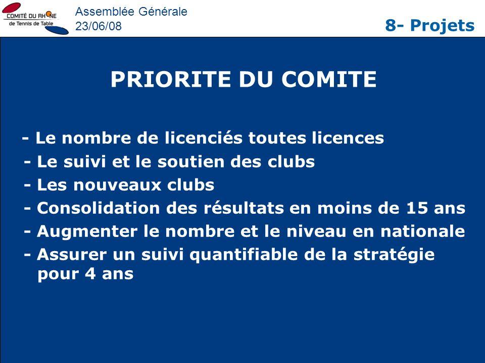 PRIORITE DU COMITE 8- Projets - Le suivi et le soutien des clubs
