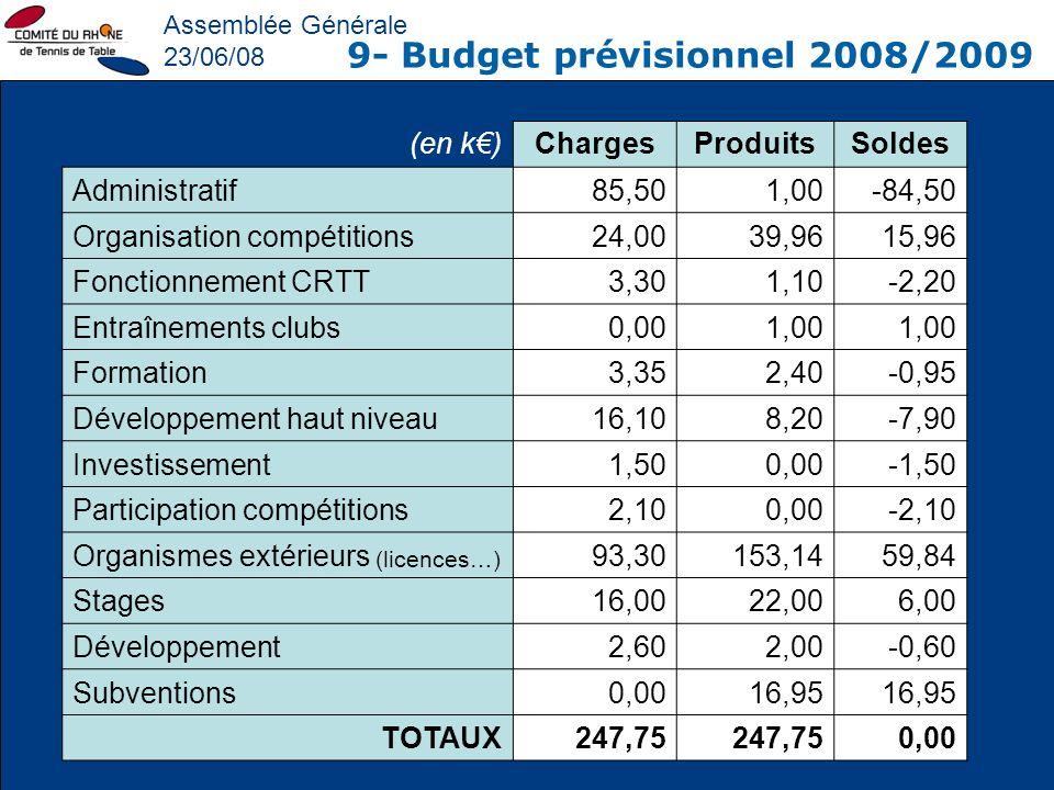 9- Budget prévisionnel 2008/2009