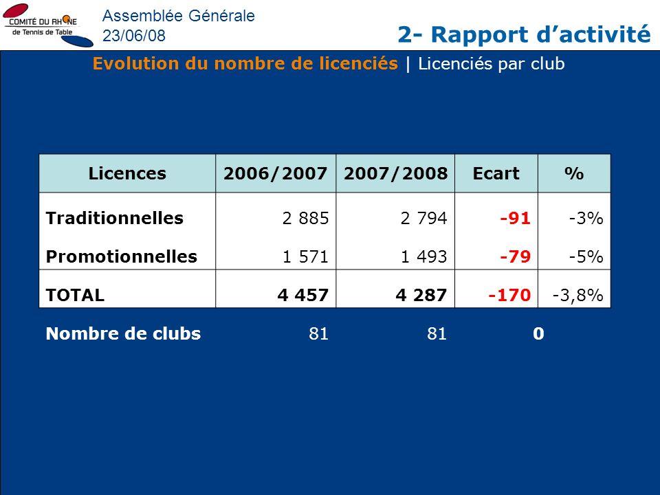 Evolution du nombre de licenciés | Licenciés par club