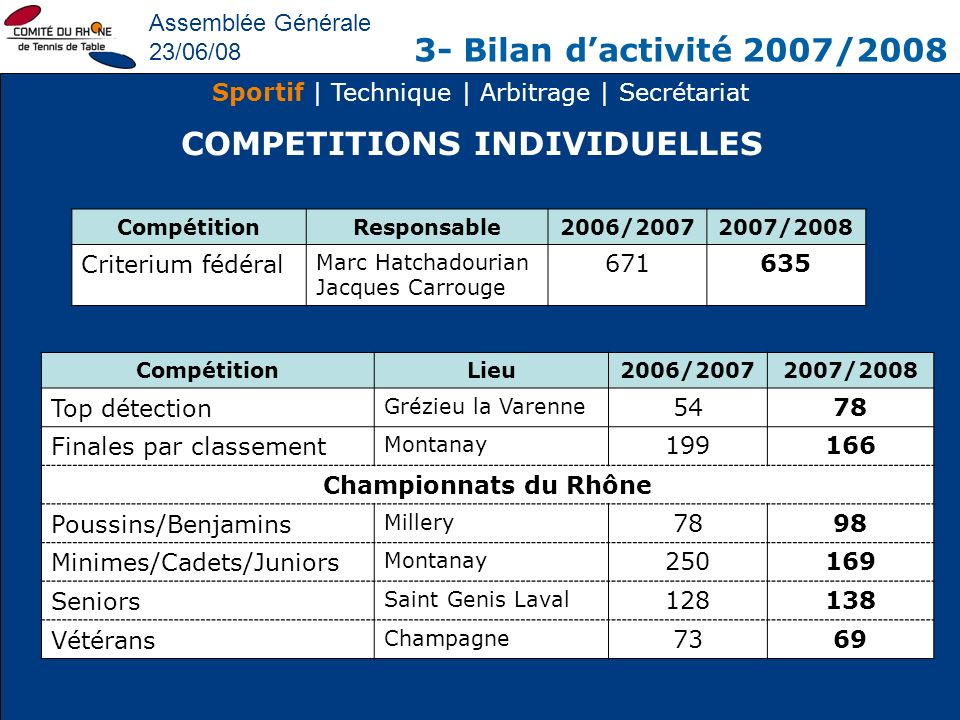 COMPETITIONS INDIVIDUELLES