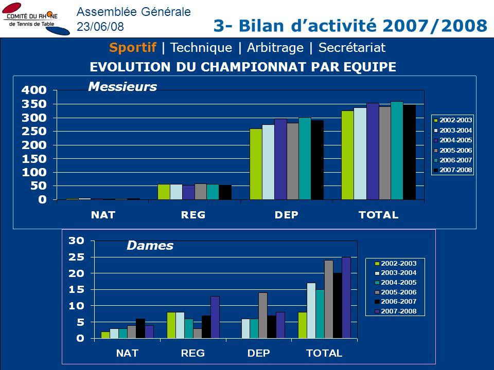 EVOLUTION DU CHAMPIONNAT PAR EQUIPE