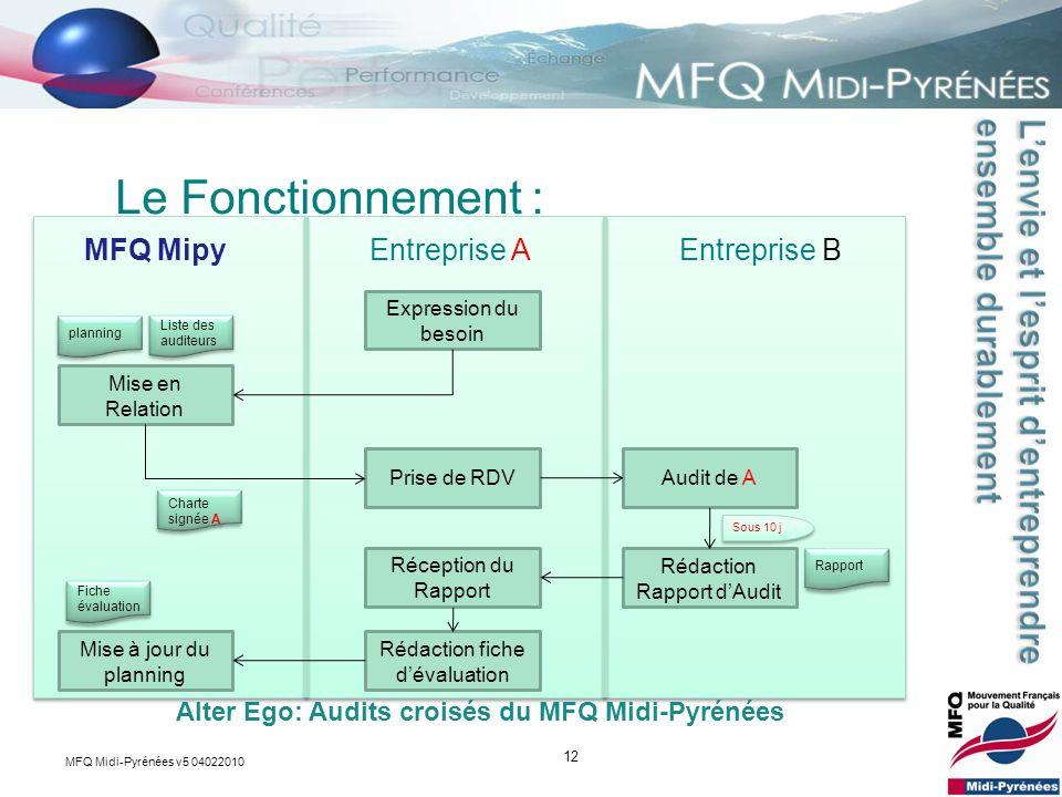 Le Fonctionnement : MFQ Mipy Entreprise A Entreprise B