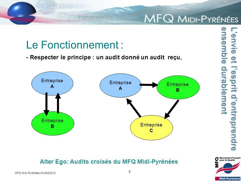 Le Fonctionnement : - Respecter le principe : un audit donné un audit reçu, Entreprise A. Entreprise A.
