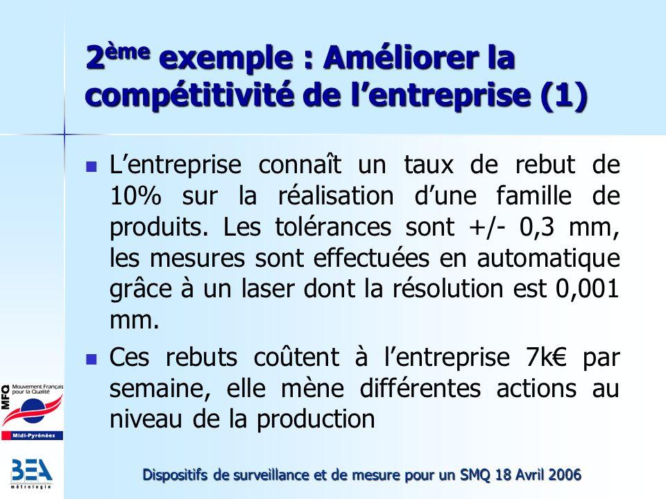 2ème exemple : Améliorer la compétitivité de l'entreprise (1)