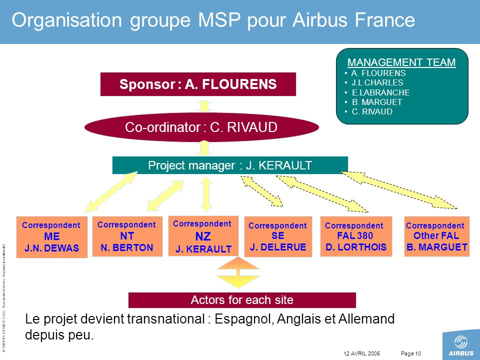 Organisation groupe MSP pour Airbus France