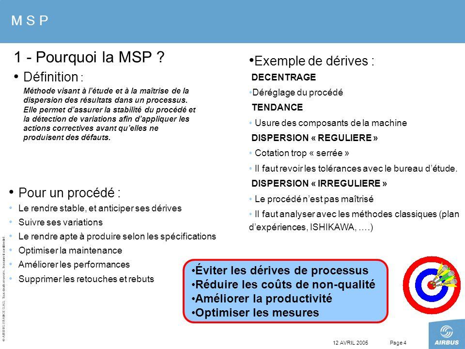 1 - Pourquoi la MSP M S P Exemple de dérives : Définition :