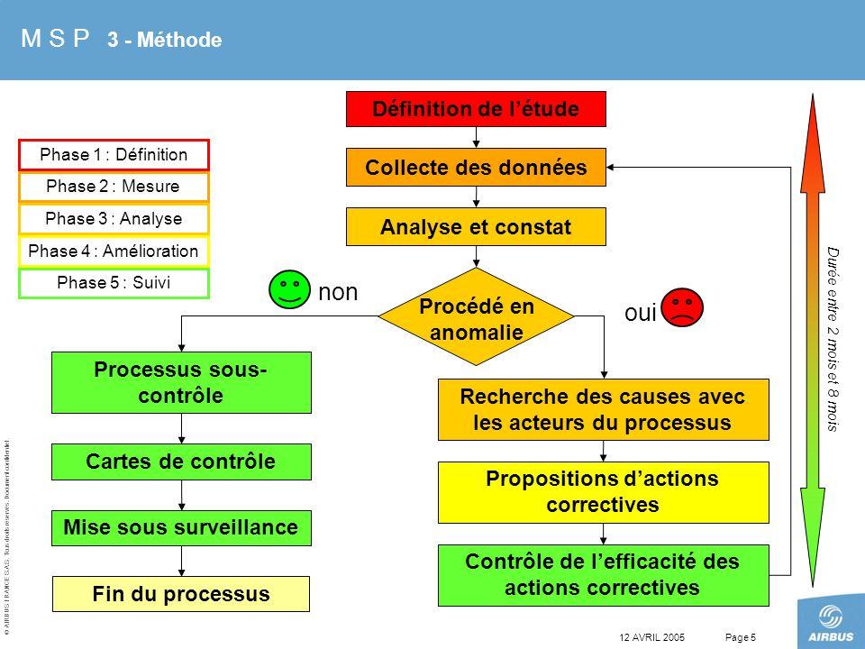 M S P 3 - Méthode non oui Définition de l'étude Collecte des données