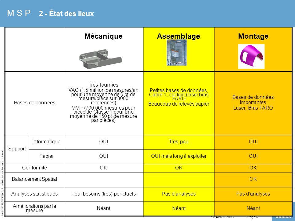 M S P 2 - État des lieux Mécanique Assemblage Montage Bases de données