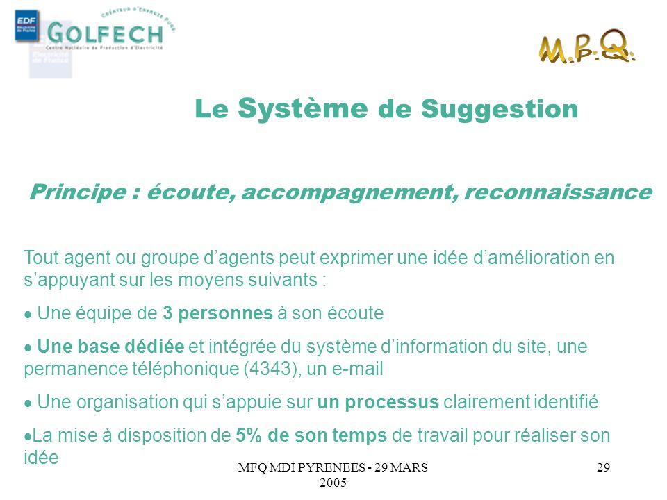 M.P.Q. Le Système de Suggestion