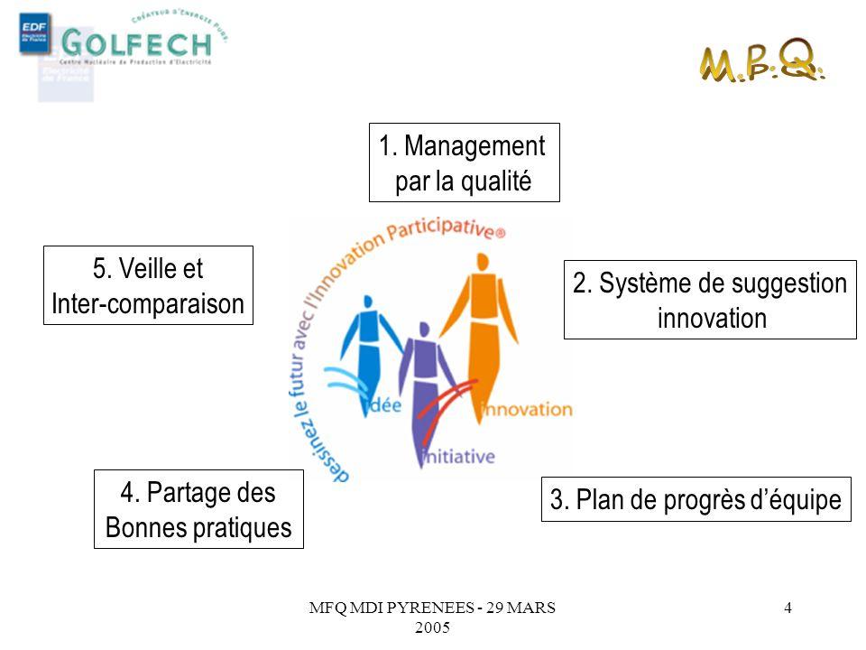 M.P.Q. 1. Management par la qualité 5. Veille et Inter-comparaison
