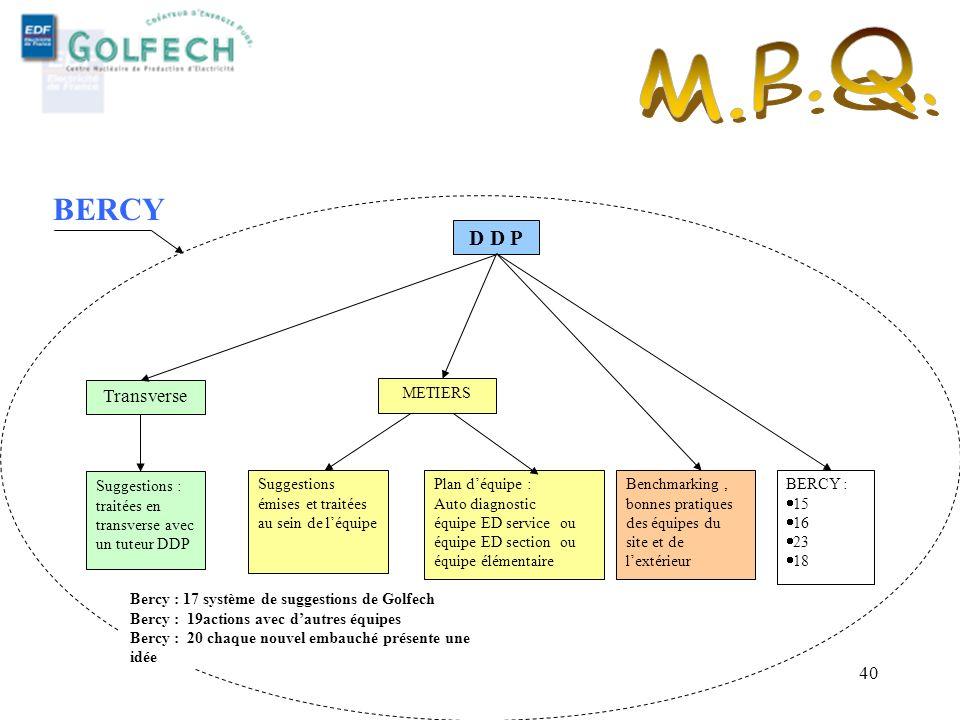 M.P.Q. BERCY D D P Transverse MFQ MDI PYRENEES - 29 MARS 2005 METIERS