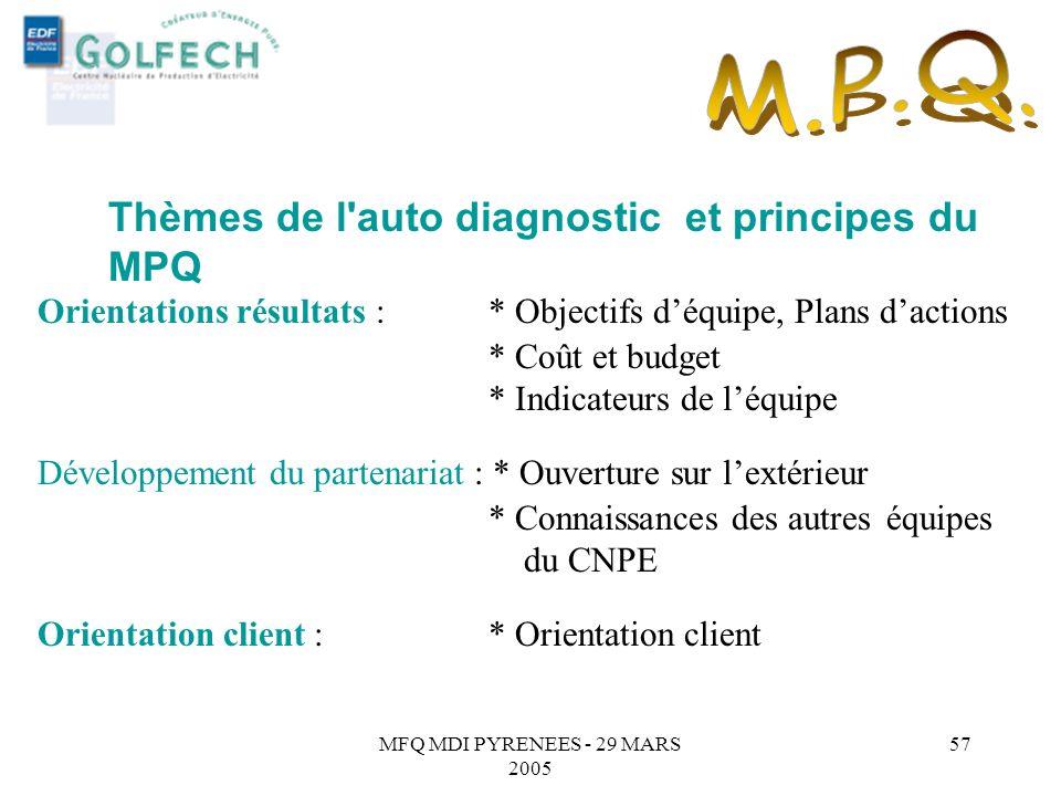M.P.Q. Thèmes de l auto diagnostic et principes du MPQ