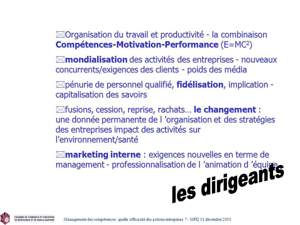 Organisation du travail et productivité - la combinaison Compétences-Motivation-Performance (E=MC2)