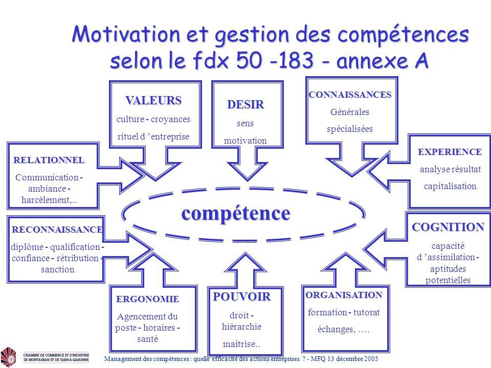 Motivation et gestion des compétences selon le fdx 50 -183 - annexe A